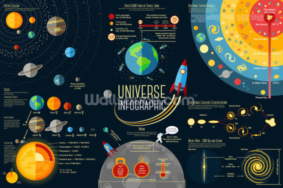 Universe Infographic - Solar System Planets Comparison Wallpaper Wall Murals