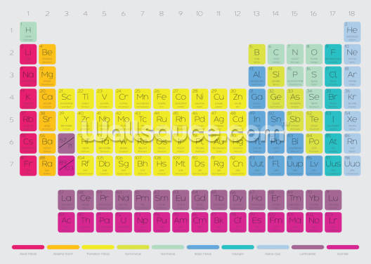 Periodic Table Wallpaper Wall Murals
