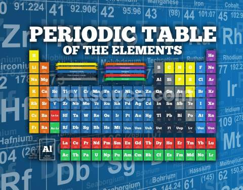 Colourful Periodic Table Wallpaper Wall Murals