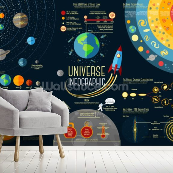 Universe Infographic - Solar System Planets Comparison wall mural room setting