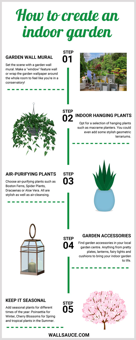 info graphic all about how to get an indoor garden