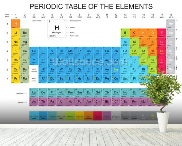 Periodic table of the elements blue wallpaper wall mural periodic table of the elements blue mural wallpaper room setting urtaz