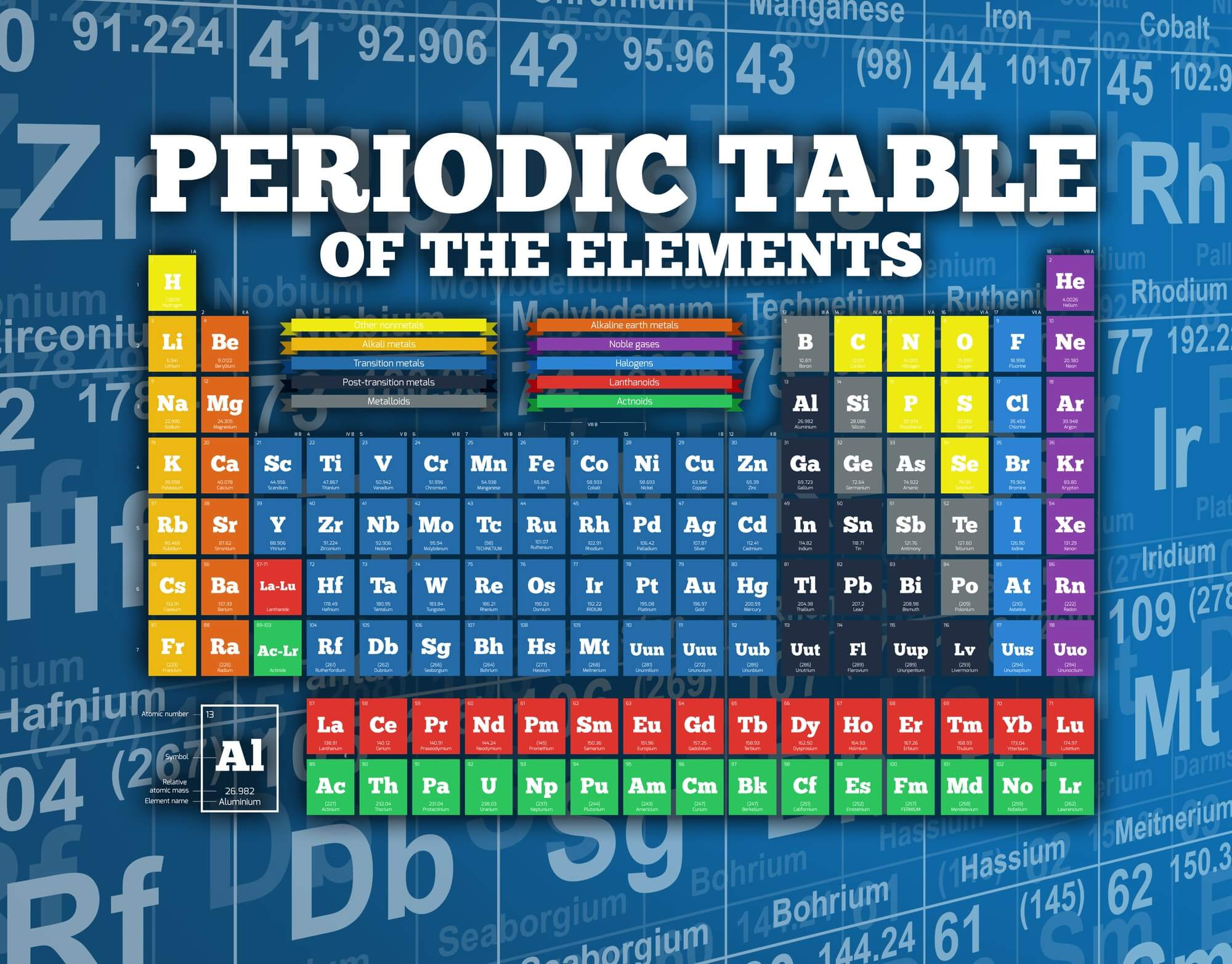 Periodic table of elements wallpaper wall mural wallsauce periodic table of elements mural wallpaper urtaz Gallery