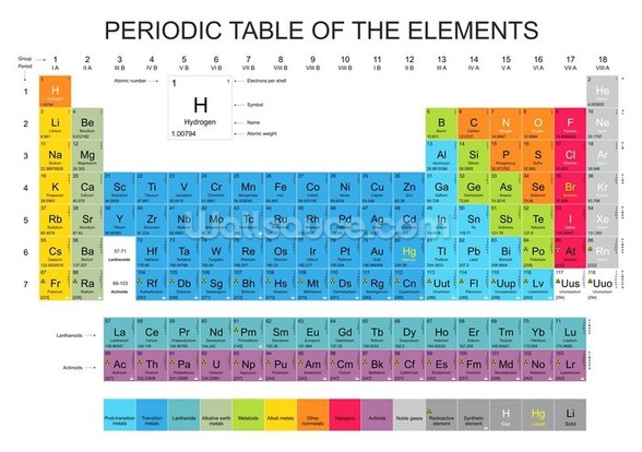 Periodic Table of the Elements - Blue wall mural