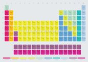 Periodic Table of the Elements mural wallpaper thumbnail
